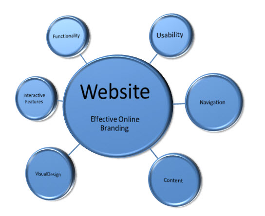 website marketing strategy creating a website that talks to your