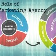 digital-marketing agency London
