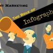 B2B Content Marketing -Role of infographic
