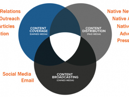 Paid Media or Better Content?