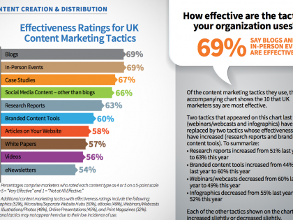 UK B2B: Which is the Most Effective Content Marketing Channel?