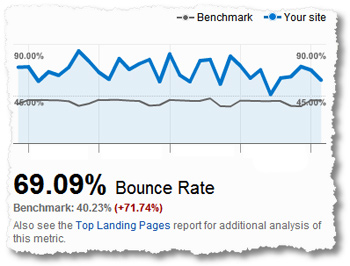 What does bounce rate mean