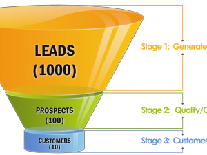 Professional Services: How Do You Fill Your Sales Funnel?