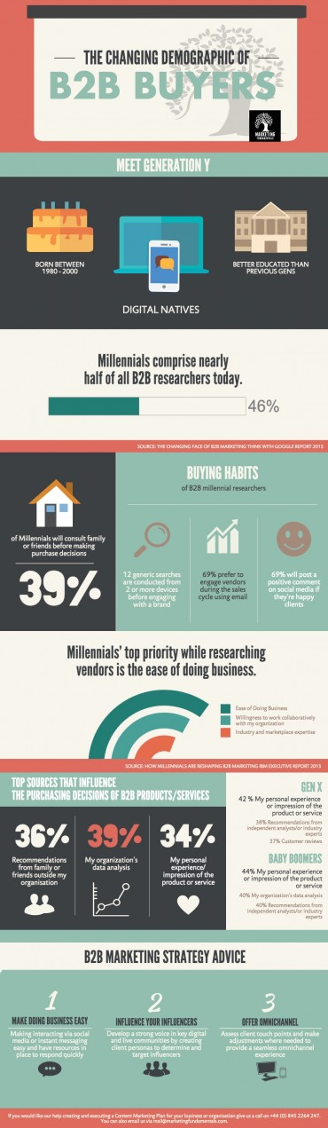 The Changing Face of B2B Buyers Infographic