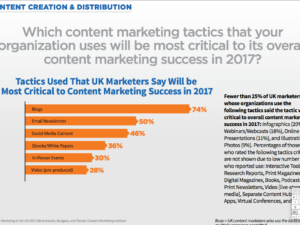 Content Marketing in the UK 2017