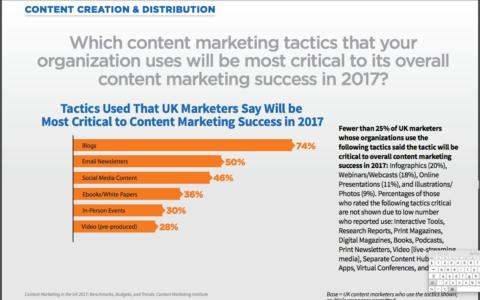 Contert Marketing Tactics UK 2017